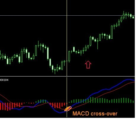 best 60 seconds binary options strategy