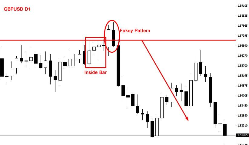 Forex fakey trading strategy