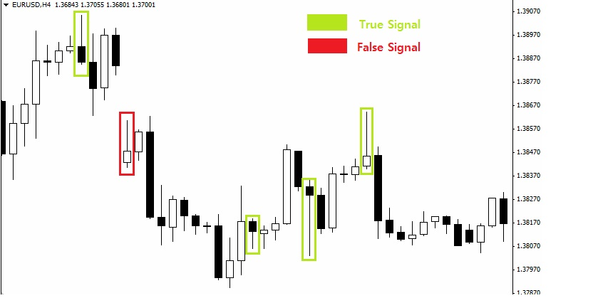 Forex trading market is true or false
