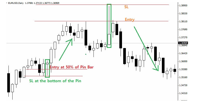 Intraday commodity trading strategy